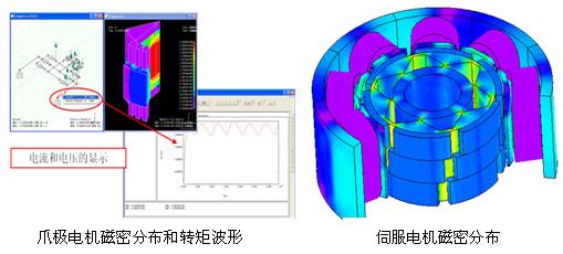 与控制类软件耦合进行控制类电机仿真,包括旋转电机和直线电机  直线