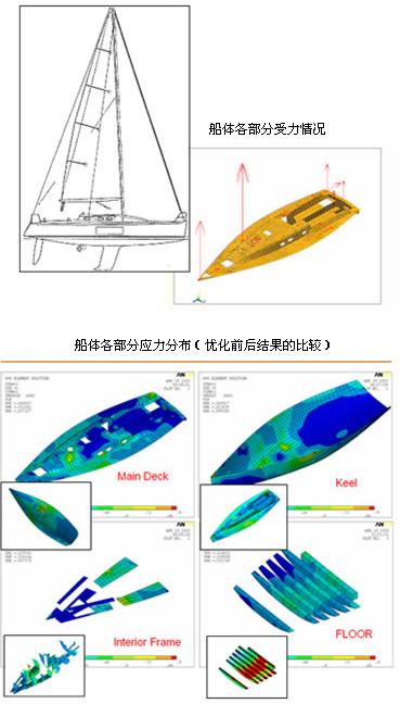 船体结构设计方式的分析与阐述